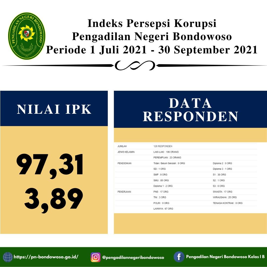 Indek Persepsi Korupsi